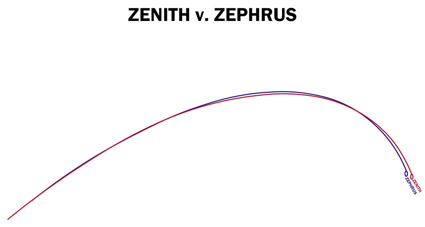 Zephrus vs Zenith deflection